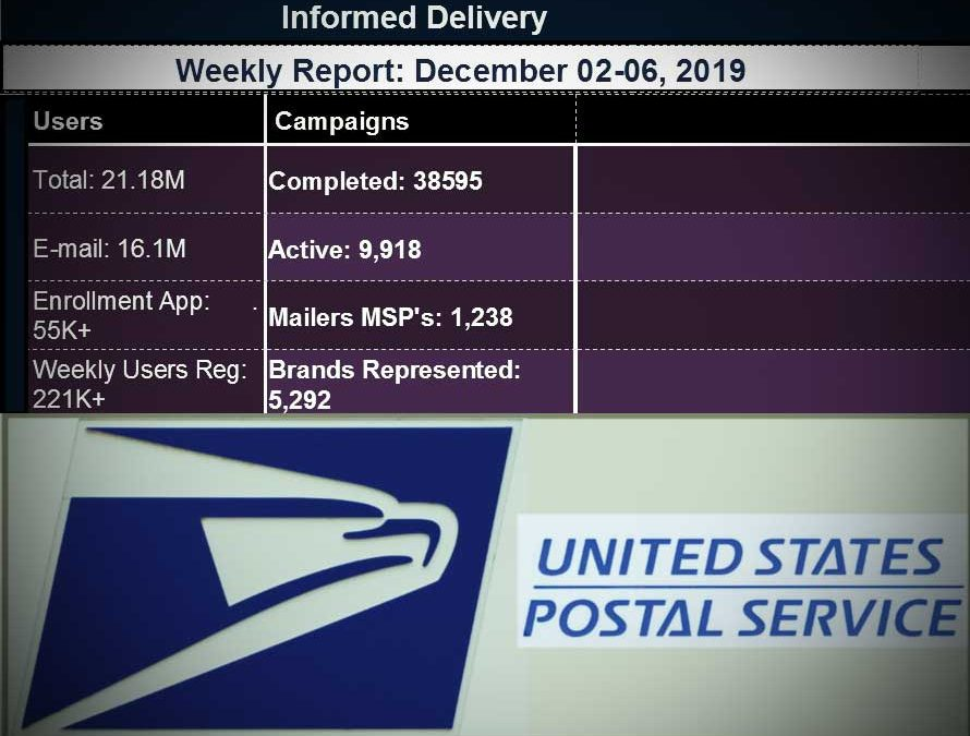 "Hey marketers, ""did you hear the latest about Informed Delivery from the US Postal System?"""